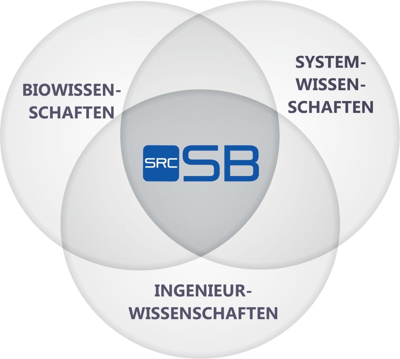 SRCSB interdisziplinär